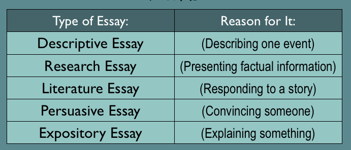 different types of essays in communication skills Writing strategies revise www  although different subjects require different types of writing  students need to develop skills for getting what they know about.